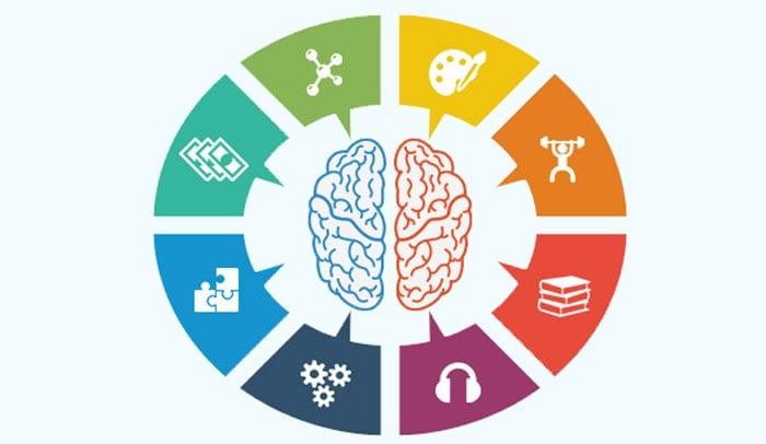 Test: ¿Qué tipo de inteligencia tienes?